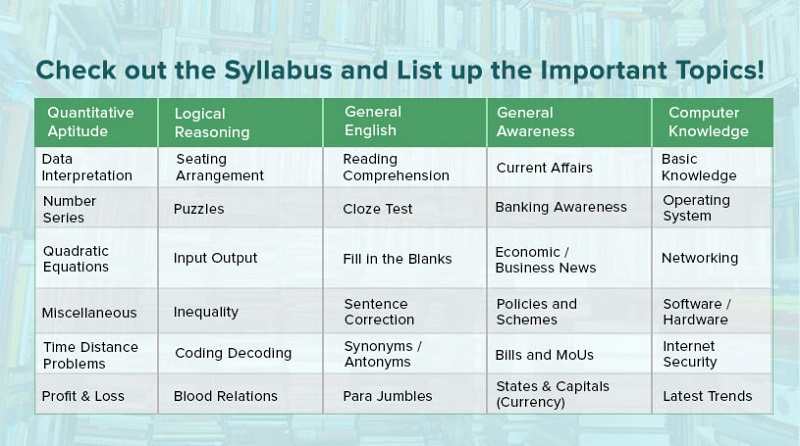 IBPS PO Exam Sylabus